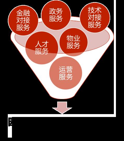 以客为尊,中亚硅谷用心服务为企业发展保驾护航(图2)